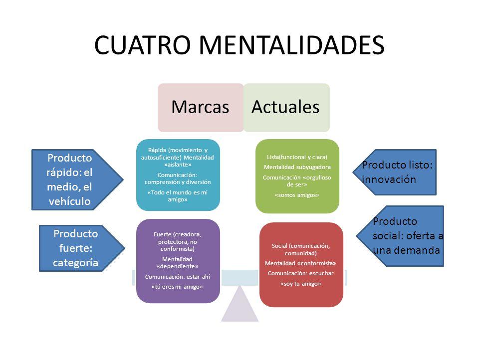 CUATRO MENTALIDADES MarcasActuales Social (comunicación, comunidad) Mentalidad «conformista» Comunicación: escuchar «soy tu amigo» Lista(funcional y c
