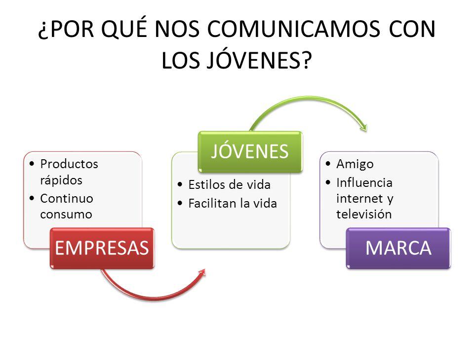 ¿POR QUÉ NOS COMUNICAMOS CON LOS JÓVENES? Productos rápidos Continuo consumo EMPRESAS Estilos de vida Facilitan la vida JÓVENES Amigo Influencia inter