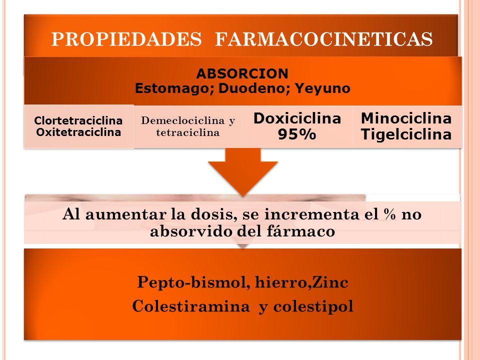 PROPIEDADES FARMACOCINETICAS Pepto-bismol, hierro,Zinc Colestiramina y colestipol Al aumentar la dosis, se incrementa el % no absorvido del fármaco AB