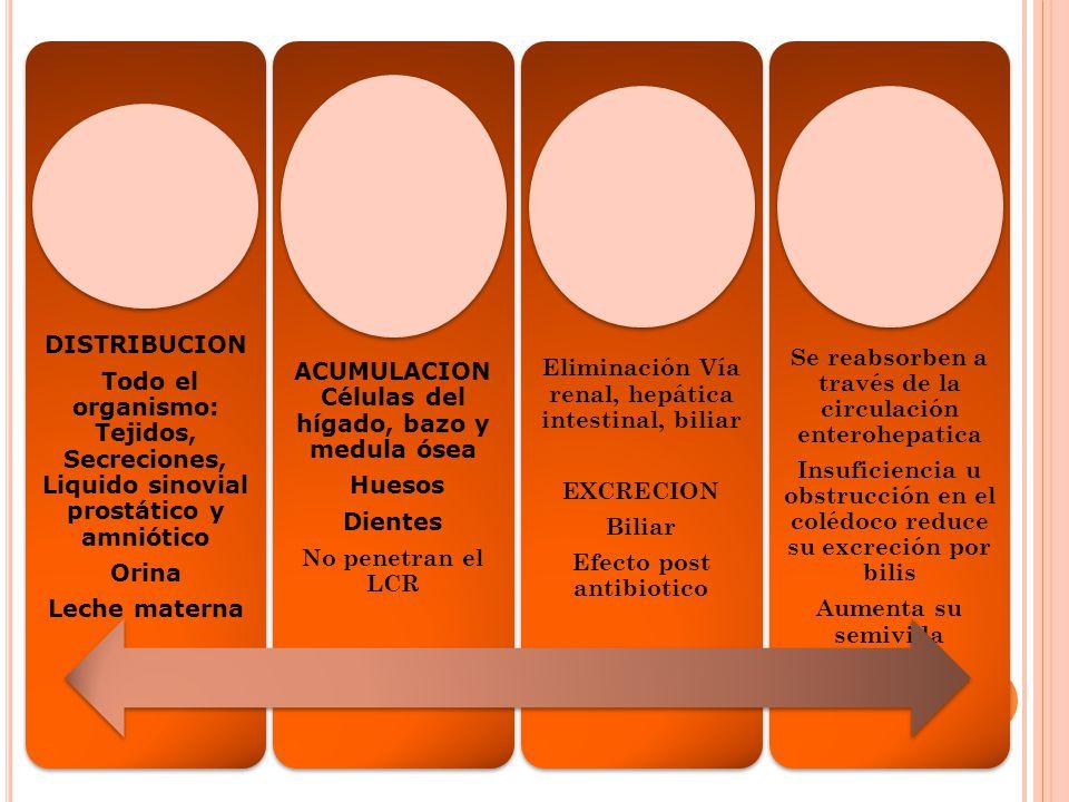 DISTRIBUCION Todo el organismo: Tejidos, Secreciones, Liquido sinovial prostático y amniótico Orina Leche materna ACUMULACION Células del hígado, bazo
