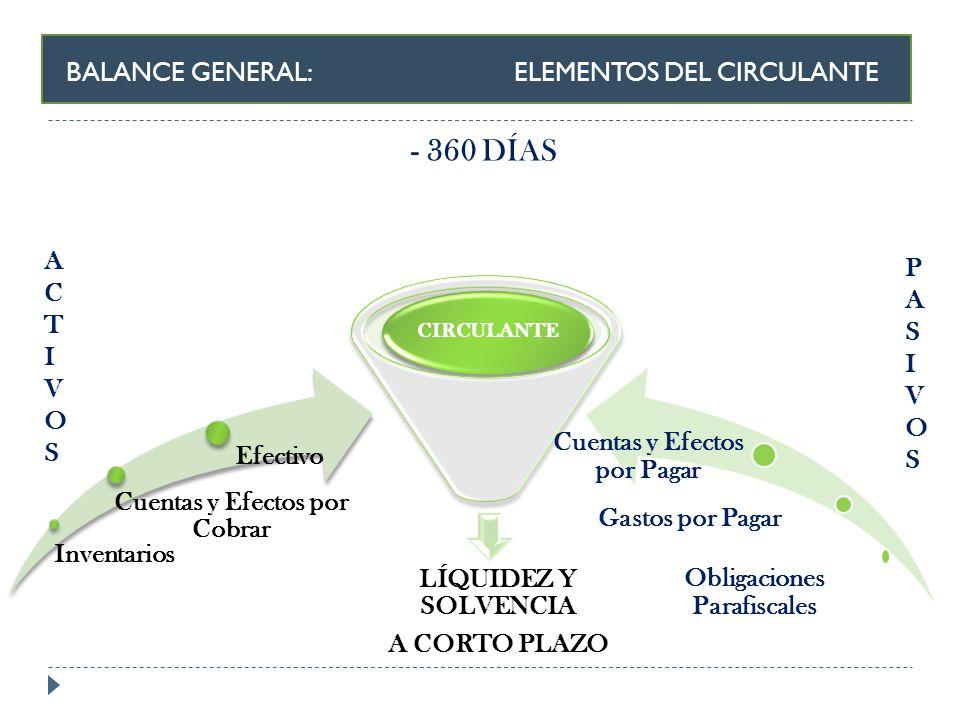 BALANCE GENERAL: ELEMENTOS DEL CIRCULANTE - 360 DÍAS ACTIVOSACTIVOS PASIVOSPASIVOS LÍQUIDEZ Y SOLVENCIA A CORTO PLAZO CIRCULANTE Inventarios Cuentas y