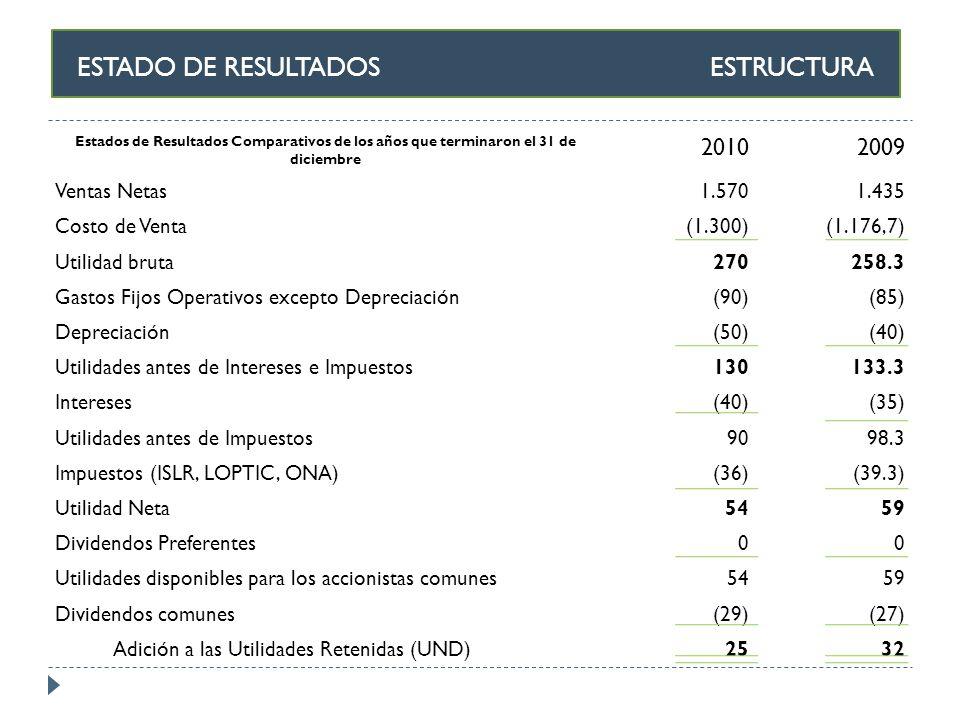 ESTADO DE RESULTADOS ESTRUCTURA Estados de Resultados Comparativos de los años que terminaron el 31 de diciembre 20102009 Ventas Netas1.5701.435 Costo