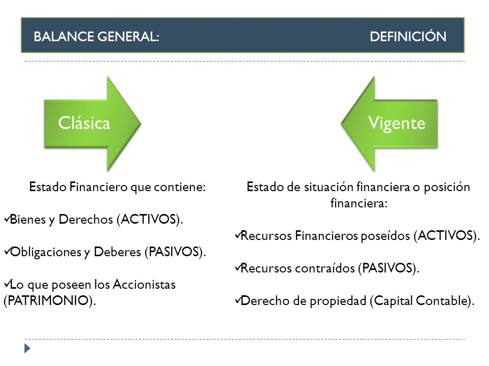 BALANCE GENERAL: DEFINICIÓN Clásica Vigente Estado Financiero que contiene: Bienes y Derechos (ACTIVOS). Obligaciones y Deberes (PASIVOS). Lo que pose