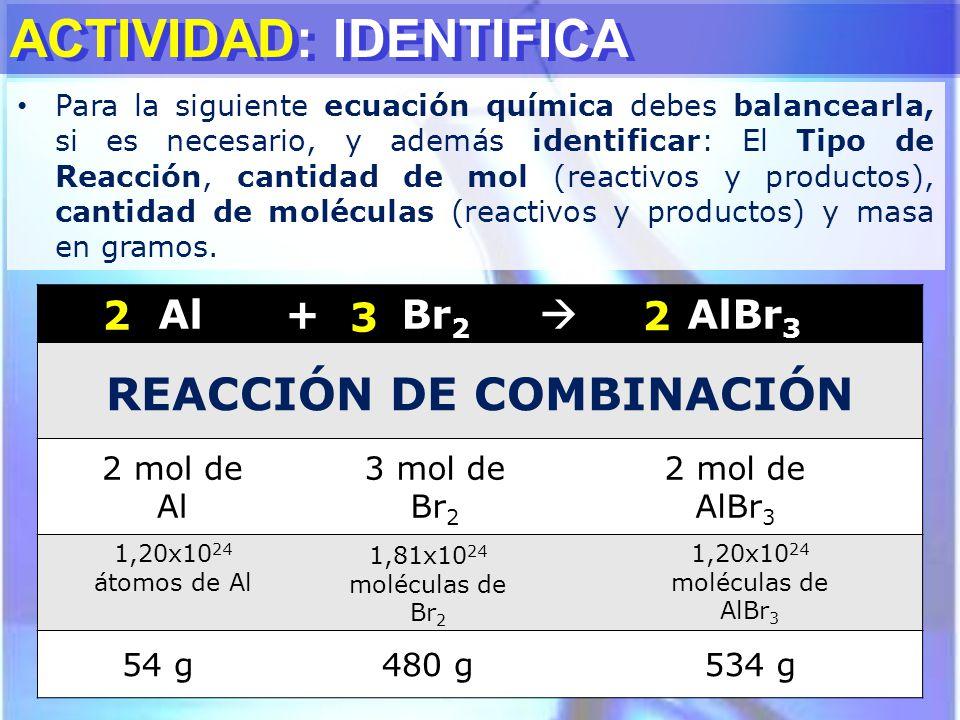 ACTIVIDAD: IDENTIFICA Al + Br 2 AlBr 3 3 REACCIÓN DE COMBINACIÓN 2 mol de Al 3 mol de Br 2 2 mol de AlBr 3 1,20x10 24 átomos de Al 1,81x10 24 molécula