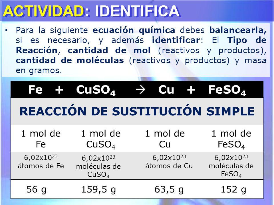 ACTIVIDAD: IDENTIFICA Fe + CuSO 4 Cu + FeSO 4 REACCIÓN DE SUSTITUCIÓN SIMPLE 1 mol de Fe 1 mol de CuSO 4 1 mol de Cu 1 mol de FeSO 4 6,02x10 23 átomos