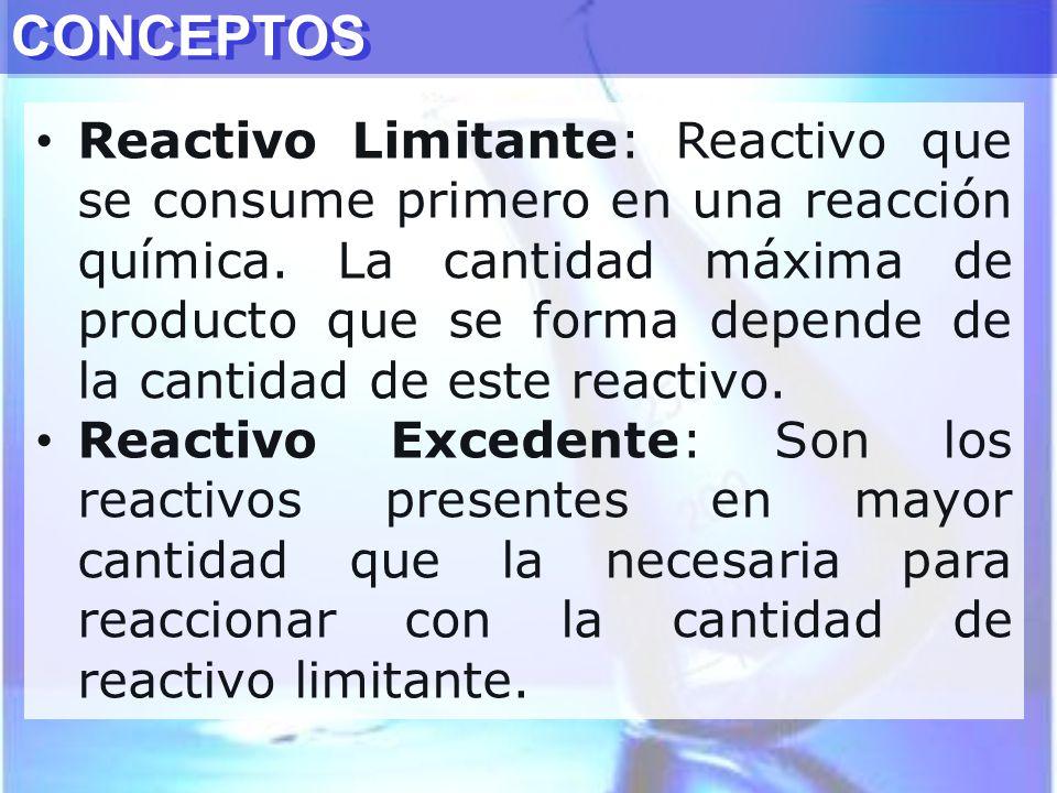 CONCEPTOS Reactivo Limitante: Reactivo que se consume primero en una reacción química. La cantidad máxima de producto que se forma depende de la canti