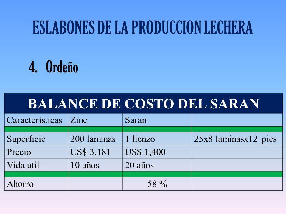 ESLABONES DE LA PRODUCCION LECHERA 4.Ordeño BALANCE DE COSTO DEL SARAN CaracterísticasZincSaran Superficie200 laminas1 lienzo25x8 laminasx12 pies Prec