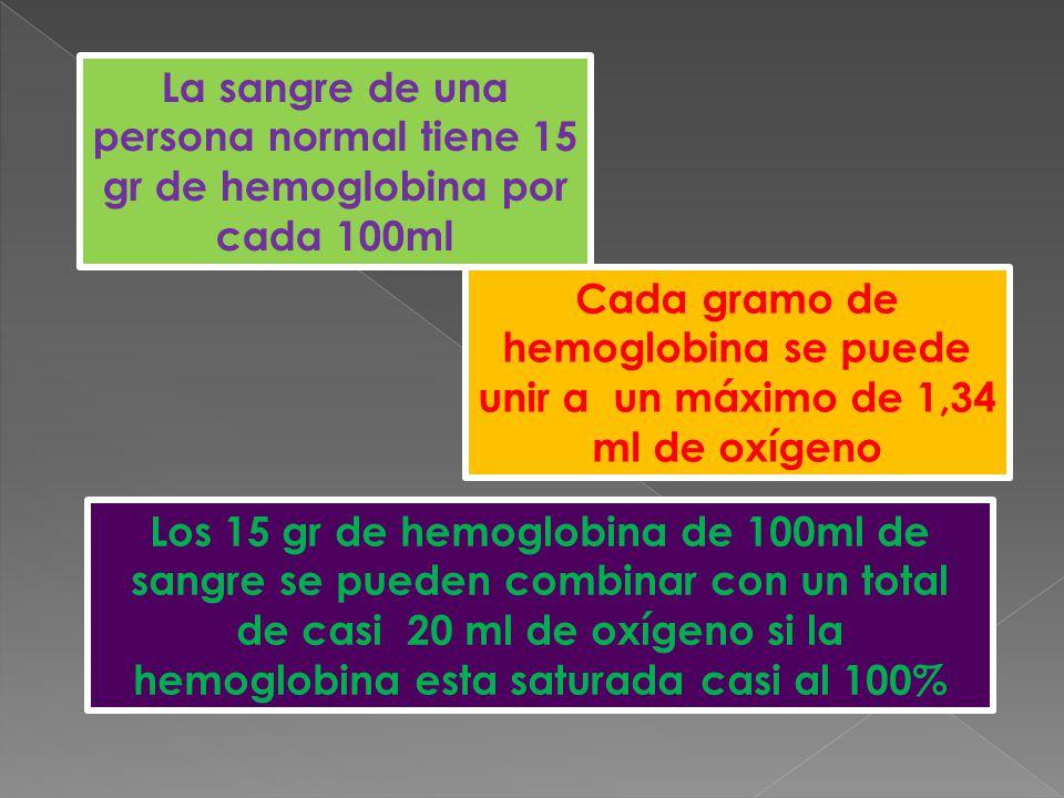 La sangre de una persona normal tiene 15 gr de hemoglobina por cada 100ml Cada gramo de hemoglobina se puede unir a un máximo de 1,34 ml de oxígeno Los 15 gr de hemoglobina de 100ml de sangre se pueden combinar con un total de casi 20 ml de oxígeno si la hemoglobina esta saturada casi al 100%