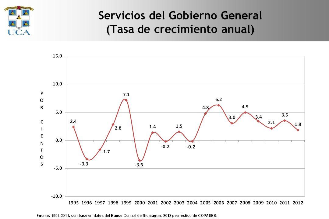 Servicios del Gobierno General (Tasa de crecimiento anual)