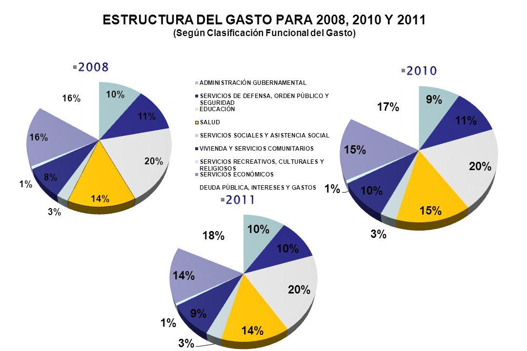 ESTRUCTURA DEL GASTO PARA 2008, 2010 Y 2011 (Según Clasificación Funcional del Gasto)