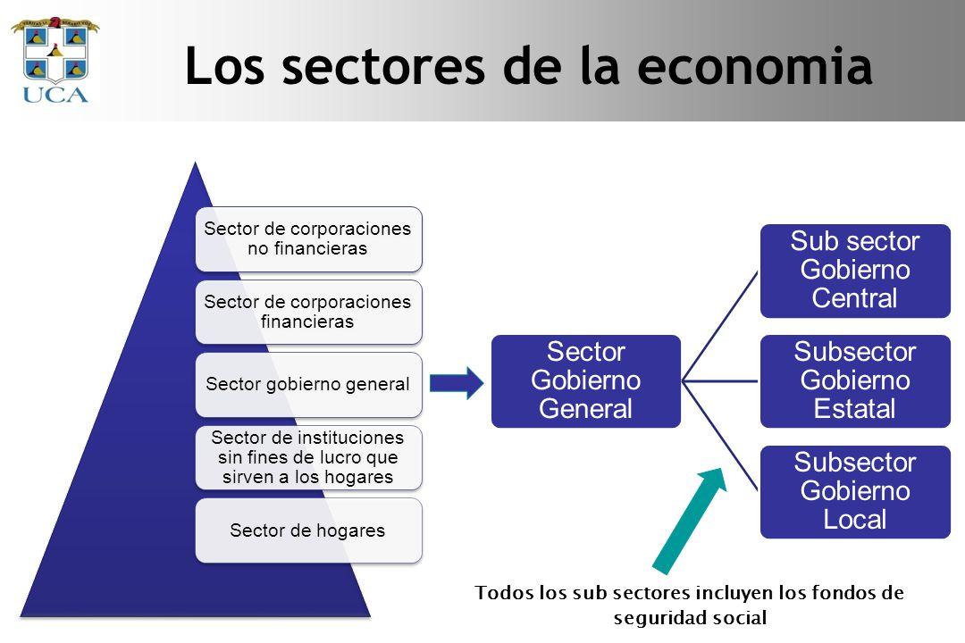 PIB 2011 a precios constantes (enfoque de la producción) Fuente: BCN.