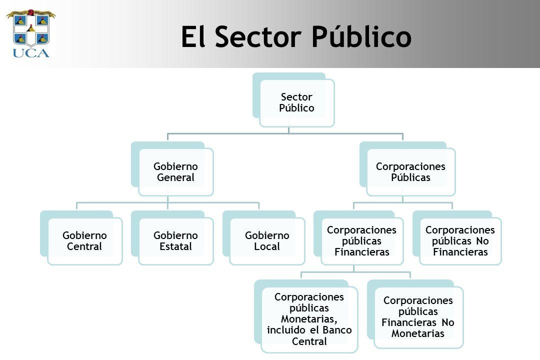 El Sector público en Nicaragua Sector público Sector público No Financiero Gobierno Central Empresas públicas ENACALEPNENELENATRELTELCORINSS Gobierno Local Sector público Financiero BCNINISER Banco Produzcamos
