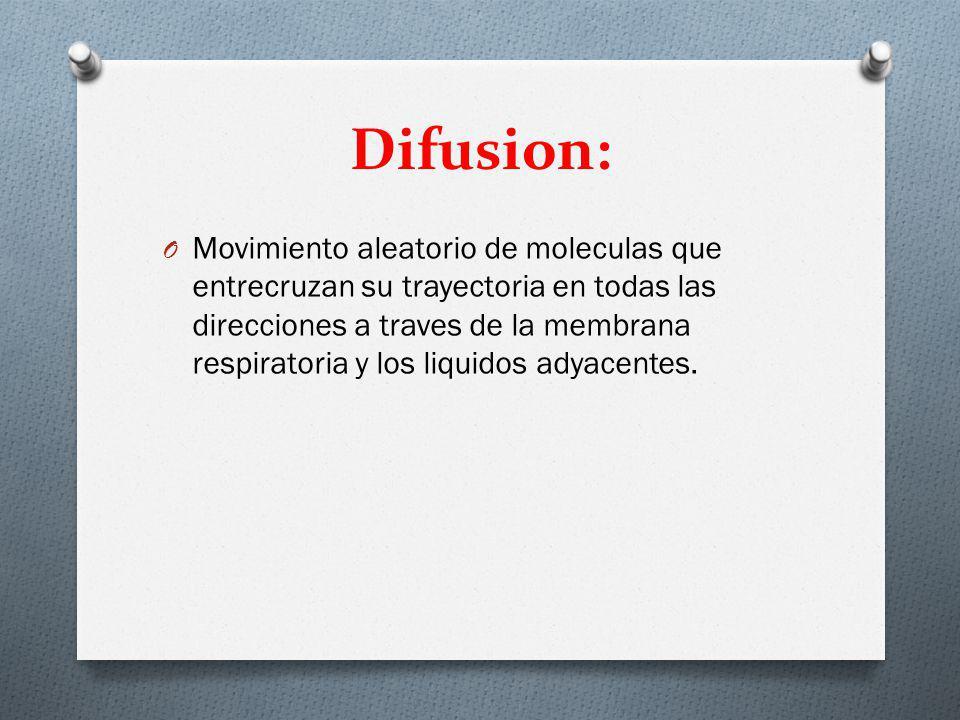 Difusion: O Movimiento aleatorio de moleculas que entrecruzan su trayectoria en todas las direcciones a traves de la membrana respiratoria y los liquidos adyacentes.