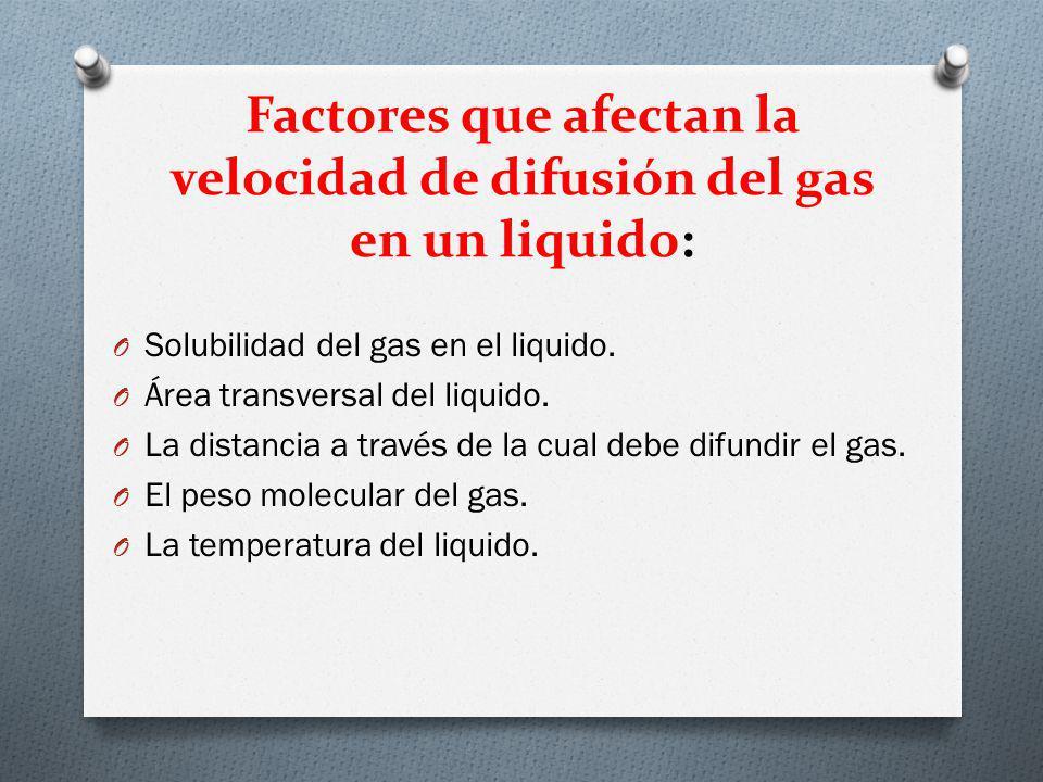 Factores que afectan la velocidad de difusión del gas en un liquido: O Solubilidad del gas en el liquido. O Área transversal del liquido. O La distanc