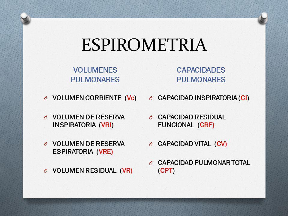 ESPIROMETRIA VOLUMENES PULMONARES CAPACIDADES PULMONARES O VOLUMEN CORRIENTE (Vc) O VOLUMEN DE RESERVA INSPIRATORIA (VRI) O VOLUMEN DE RESERVA ESPIRATORIA (VRE) O VOLUMEN RESIDUAL (VR) O CAPACIDAD INSPIRATORIA (CI) O CAPACIDAD RESIDUAL FUNCIONAL (CRF) O CAPACIDAD VITAL (CV) O CAPACIDAD PULMONAR TOTAL (CPT)