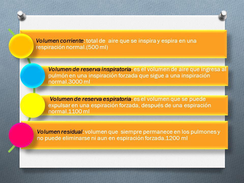 Volumen corriente: total de aire que se inspira y espira en una respiración normal.(500 ml) Volumen de reserva inspiratoria: es el volumen de aire que