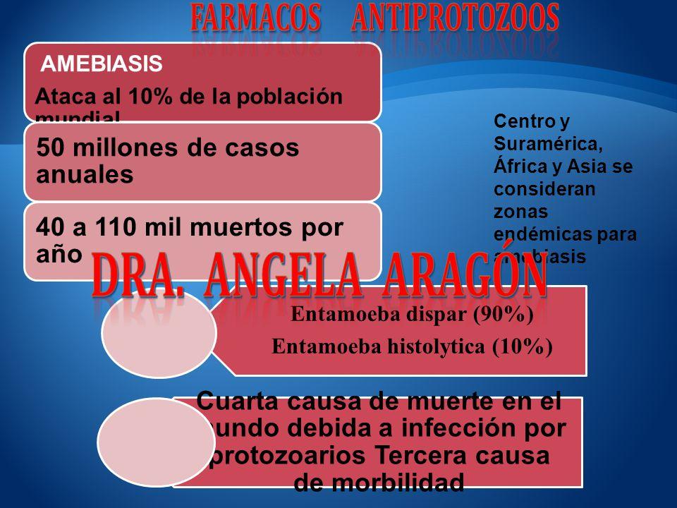 Entamoeba dispar (90%) Entamoeba histolytica (10%) Cuarta causa de muerte en el mundo debida a infección por protozoarios Tercera causa de morbilidad