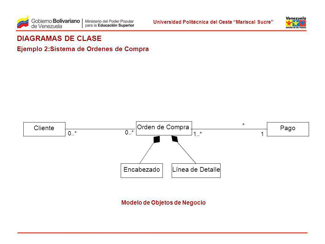 Universidad Politécnica del Oeste Mariscal Sucre DIAGRAMAS DE CLASE Ejemplo 2:Sistema de Ordenes de Compra Cliente Orden de Compra Pago Encabezado 0..* 1..*1 + c Modelo de Objetos de Negocio Línea de Detalle