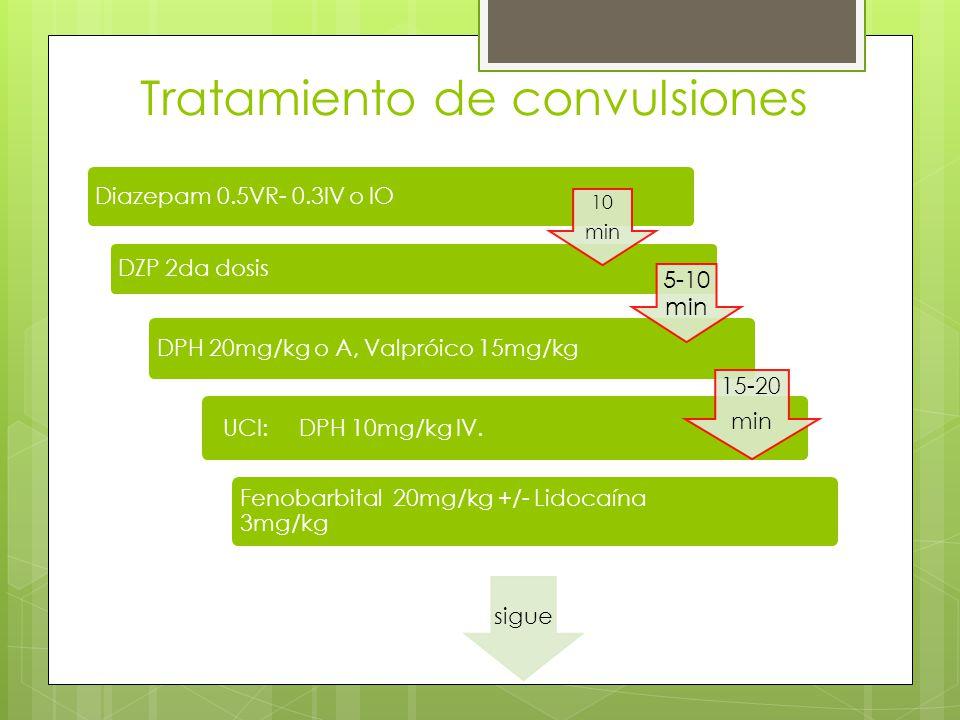 Tratamiento de convulsiones Diazepam 0.5VR- 0.3IV o IO DZP 2da dosis DPH 20mg/kg o A, Valpróico 15mg/kg UCI: DPH 10mg/kg IV. Fenobarbital 20mg/kg +/-
