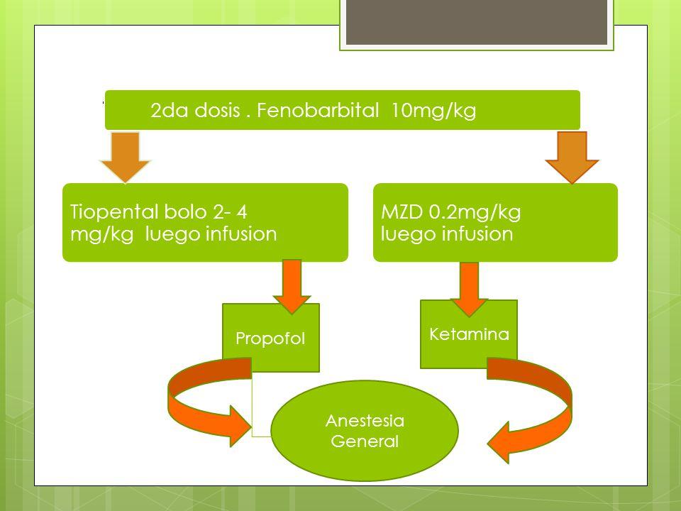 Tratamiento de convulsiones 2da dosis. Fenobarbital 10mg/kg Tiopental bolo 2- 4 mg/kg luego infusion MZD 0.2mg/kg luego infusion Propofol Ketamina Ane