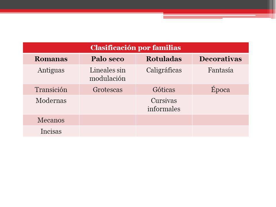 Clasificación por familias RomanasPalo secoRotuladasDecorativas AntiguasLineales sin modulación CaligráficasFantasía TransiciónGrotescasGóticasÉpoca M