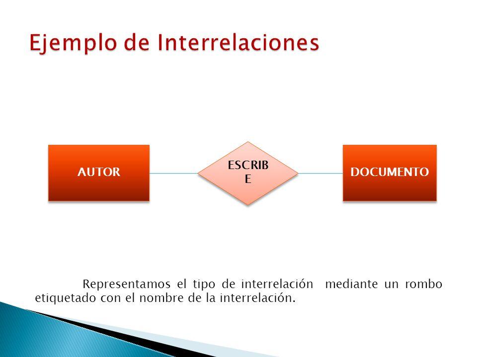 AUTOR DOCUMENTO ESCRIB E Representamos el tipo de interrelación mediante un rombo etiquetado con el nombre de la interrelación.