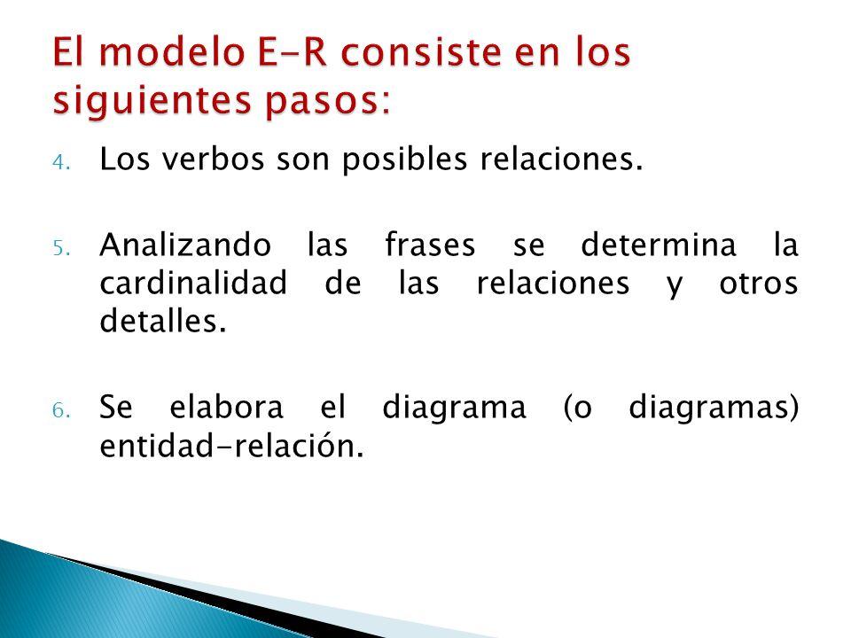 4. Los verbos son posibles relaciones. 5. Analizando las frases se determina la cardinalidad de las relaciones y otros detalles. 6. Se elabora el diag