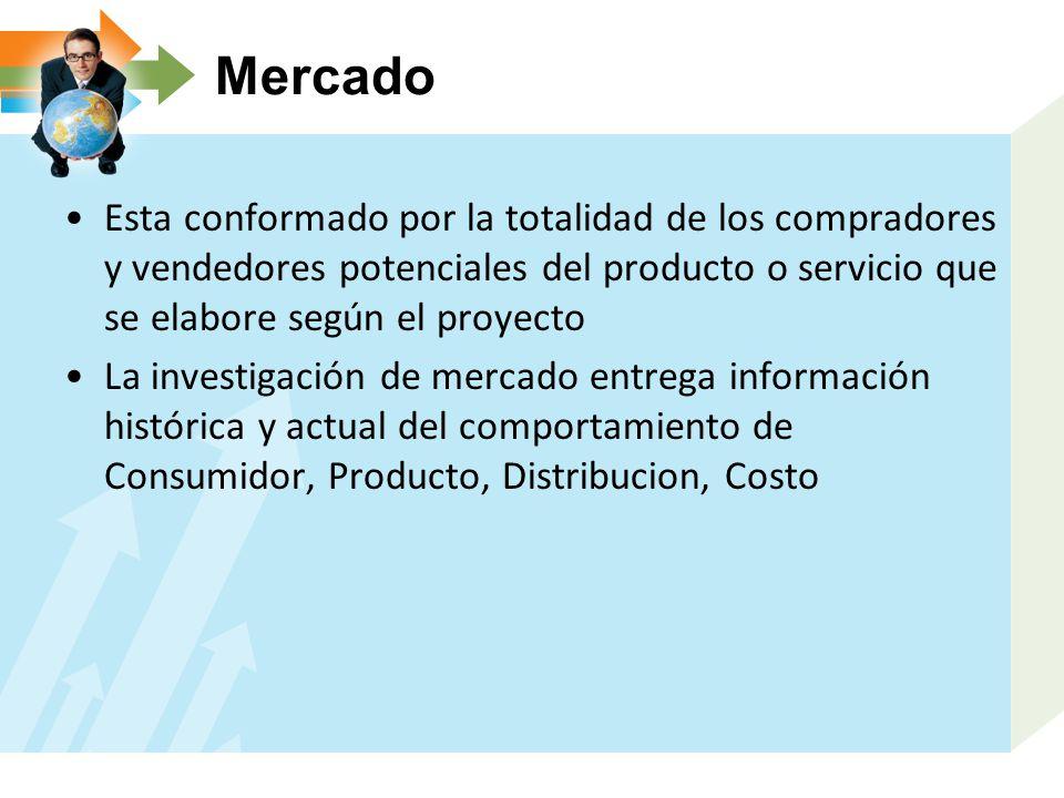 Mercado Esta conformado por la totalidad de los compradores y vendedores potenciales del producto o servicio que se elabore según el proyecto La investigación de mercado entrega información histórica y actual del comportamiento de Consumidor, Producto, Distribucion, Costo