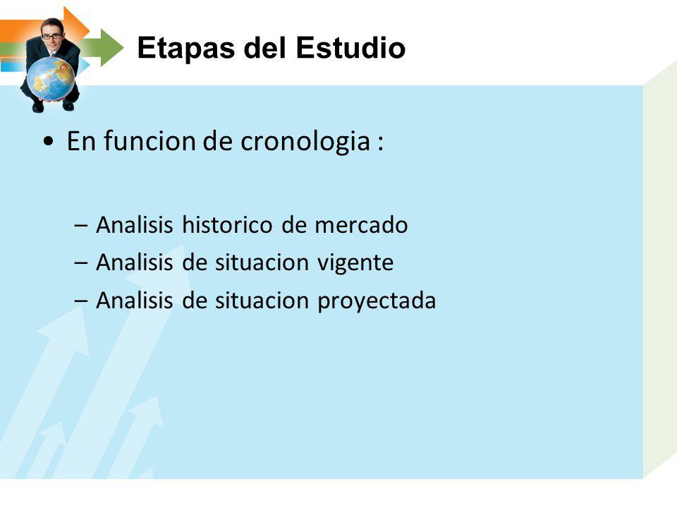 Etapas del Estudio En funcion de cronologia : –Analisis historico de mercado –Analisis de situacion vigente –Analisis de situacion proyectada