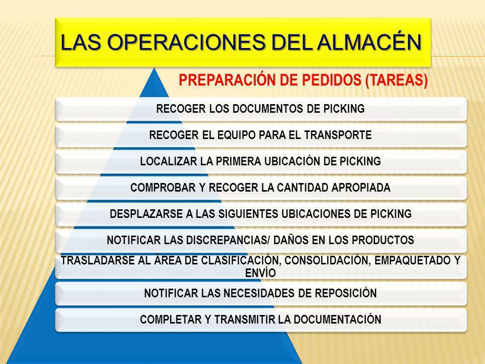 RECOGER LOS DOCUMENTOS DE PICKINGRECOGER EL EQUIPO PARA EL TRANSPORTELOCALIZAR LA PRIMERA UBICACIÓN DE PICKINGCOMPROBAR Y RECOGER LA CANTIDAD APROPIADADESPLAZARSE A LAS SIGUIENTES UBICACIONES DE PICKINGNOTIFICAR LAS DISCREPANCIAS/ DAÑOS EN LOS PRODUCTOS TRASLADARSE AL ÁREA DE CLASIFICACIÓN, CONSOLIDACIÓN, EMPAQUETADO Y ENVÍO NOTIFICAR LAS NECESIDADES DE REPOSICIÓNCOMPLETAR Y TRANSMITIR LA DOCUMENTACIÓN PREPARACIÓN DE PEDIDOS (TAREAS) Las operaciones del almacén LAS OPERACIONES DEL ALMACÉN
