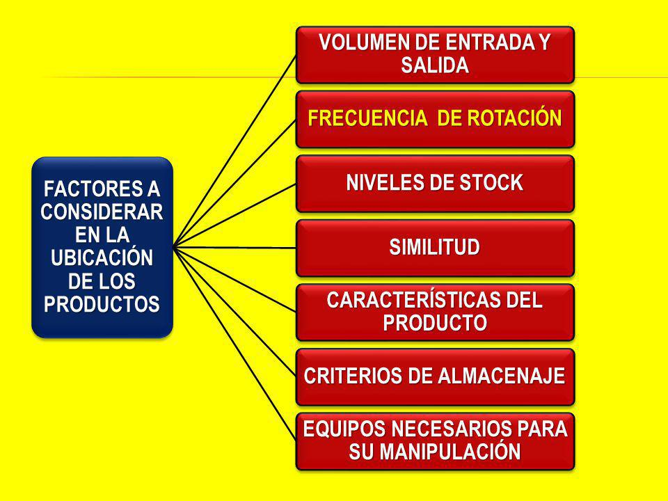 FACTORES A CONSIDERAR EN LA UBICACIÓN DE LOS PRODUCTOS VOLUMEN DE ENTRADA Y SALIDA FRECUENCIA DE ROTACIÓN NIVELES DE STOCK SIMILITUD CARACTERÍSTICAS DEL PRODUCTO CRITERIOS DE ALMACENAJE EQUIPOS NECESARIOS PARA SU MANIPULACIÓN