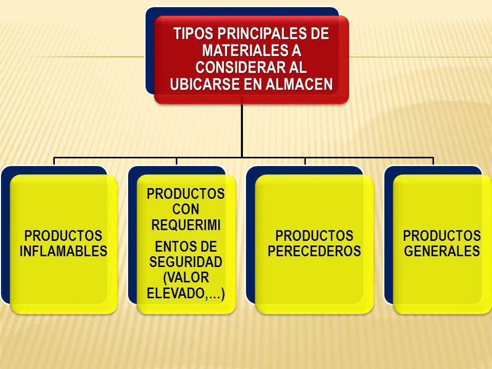 TIPOS PRINCIPALES DE MATERIALES A CONSIDERAR AL UBICARSE EN ALMACEN PRODUCTOS INFLAMABLES PRODUCTOS CON REQUERIMI ENTOS DE SEGURIDAD (VALOR ELEVADO,…) PRODUCTOS PERECEDEROS PRODUCTOS GENERALES
