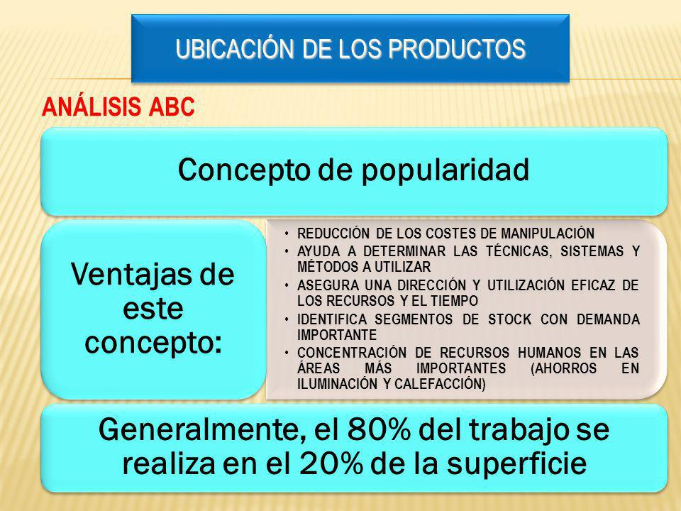Concepto de popularidad REDUCCIÓN DE LOS COSTES DE MANIPULACIÓN AYUDA A DETERMINAR LAS TÉCNICAS, SISTEMAS Y MÉTODOS A UTILIZAR ASEGURA UNA DIRECCIÓN Y UTILIZACIÓN EFICAZ DE LOS RECURSOS Y EL TIEMPO IDENTIFICA SEGMENTOS DE STOCK CON DEMANDA IMPORTANTE CONCENTRACIÓN DE RECURSOS HUMANOS EN LAS ÁREAS MÁS IMPORTANTES (AHORROS EN ILUMINACIÓN Y CALEFACCIÓN) Ventajas de este concepto: Generalmente, el 80% del trabajo se realiza en el 20% de la superficie ANÁLISIS ABC Ubicación de los productos UBICACIÓN DE LOS PRODUCTOS