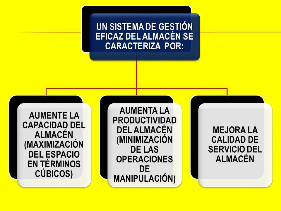 UN SISTEMA DE GESTIÓN EFICAZ DEL ALMACÉN SE CARACTERIZA POR: AUMENTE LA CAPACIDAD DEL ALMACÉN (MAXIMIZACIÓN DEL ESPACIO EN TÉRMINOS CÚBICOS) AUMENTA LA PRODUCTIVIDA D DEL ALMACÉN (MINIMIZACIÓN DE LAS OPERACIONES DE MANIPULACIÓN) MEJORA LA CALIDAD DE SERVICIO DEL ALMACÉN