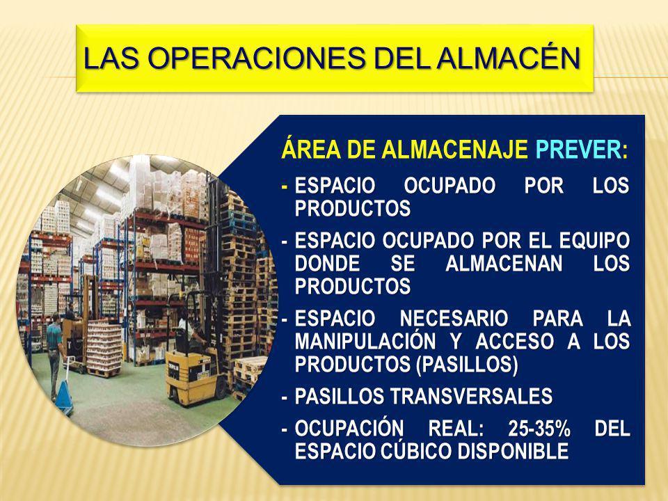 Las operaciones del almacén ÁREA DE ALMACENAJE PREVER: - ESPACIO OCUPADO POR LOS PRODUCTOS -ESPACIO OCUPADO POR EL EQUIPO DONDE SE ALMACENAN LOS PRODUCTOS -ESPACIO NECESARIO PARA LA MANIPULACIÓN Y ACCESO A LOS PRODUCTOS (PASILLOS) -PASILLOS TRANSVERSALES -OCUPACIÓN REAL: 25-35% DEL ESPACIO CÚBICO DISPONIBLE LAS OPERACIONES DEL ALMACÉN