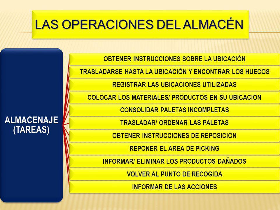 ALMACENAJE (TAREAS) OBTENER INSTRUCCIONES SOBRE LA UBICACIÓNTRASLADARSE HASTA LA UBICACIÓN Y ENCONTRAR LOS HUECOSREGISTRAR LAS UBICACIONES UTILIZADASCOLOCAR LOS MATERIALES/ PRODUCTOS EN SU UBICACIÓNCONSOLIDAR PALETAS INCOMPLETASTRASLADAR/ ORDENAR LAS PALETASOBTENER INSTRUCCIONES DE REPOSICIÓNREPONER EL ÁREA DE PICKINGINFORMAR/ ELIMINAR LOS PRODUCTOS DAÑADOSVOLVER AL PUNTO DE RECOGIDAINFORMAR DE LAS ACCIONES Las operaciones del almacén LAS OPERACIONES DEL ALMACÉN