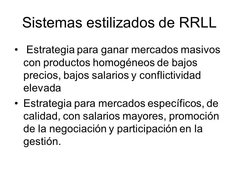 Sistemas estilizados de RRLL Estrategia para ganar mercados masivos con productos homogéneos de bajos precios, bajos salarios y conflictividad elevada