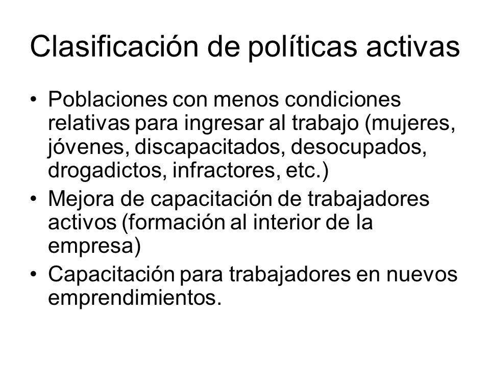 Clasificación de políticas activas Poblaciones con menos condiciones relativas para ingresar al trabajo (mujeres, jóvenes, discapacitados, desocupados