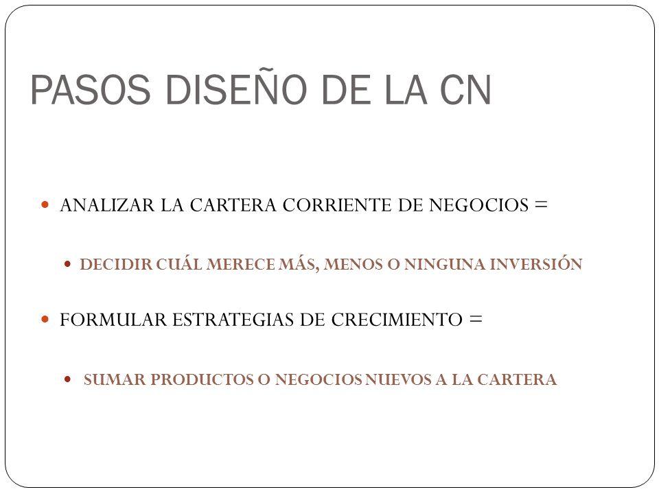 PASOS DISEÑO DE LA CN ANALIZAR LA CARTERA CORRIENTE DE NEGOCIOS = DECIDIR CUÁL MERECE MÁS, MENOS O NINGUNA INVERSIÓN FORMULAR ESTRATEGIAS DE CRECIMIEN