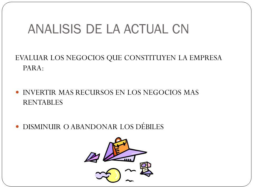 ANALISIS DE LA ACTUAL CN EVALUAR LOS NEGOCIOS QUE CONSTITUYEN LA EMPRESA PARA: INVERTIR MAS RECURSOS EN LOS NEGOCIOS MAS RENTABLES DISMINUIR O ABANDON