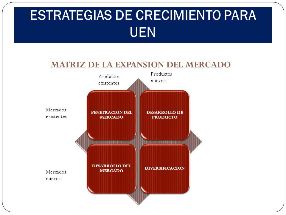 ESTRATEGIAS DE CRECIMIENTO PARA UEN MATRIZ DE LA EXPANSION DEL MERCADO PENETRACION DEL MERCADO DESARROLLO DE PRODUCTO DESARROLLO DEL MERCADO DIVERSIFI