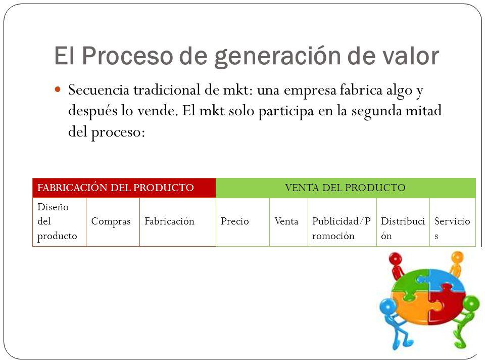 El Proceso de generación de valor Secuencia tradicional de mkt: una empresa fabrica algo y después lo vende. El mkt solo participa en la segunda mitad