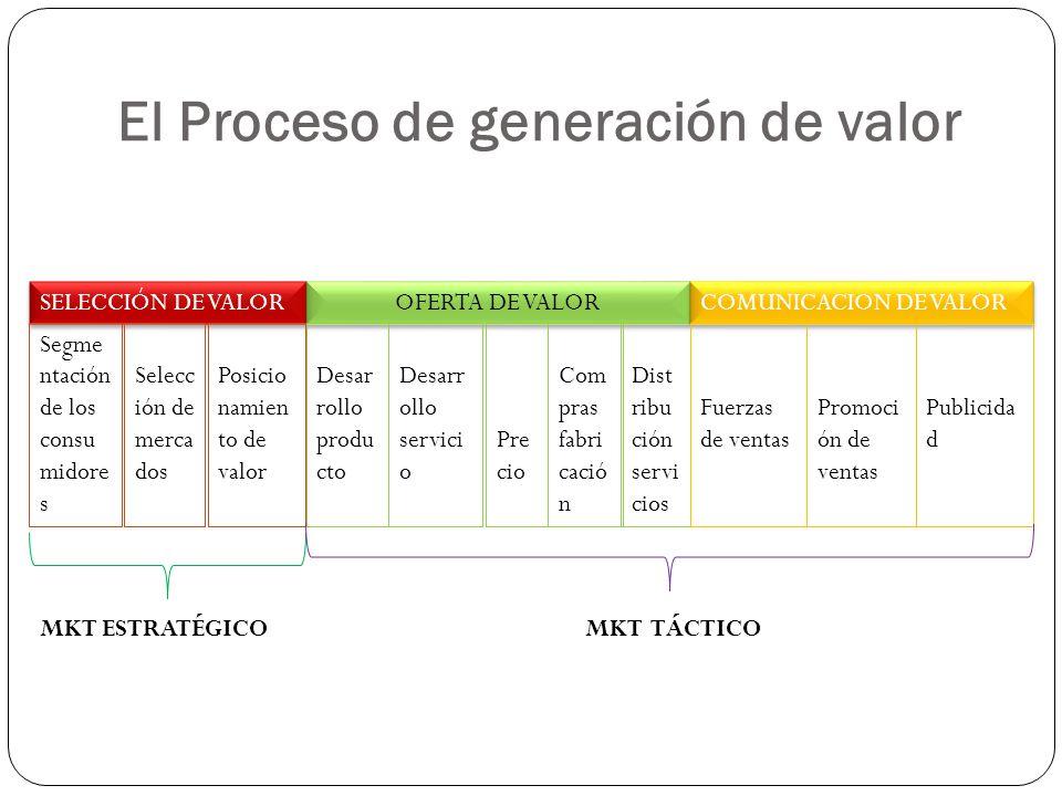 LA CADENA DE VALOR Michael Porter de Harvard: instrumento para identificar el modo de generar más valor para los clientes.