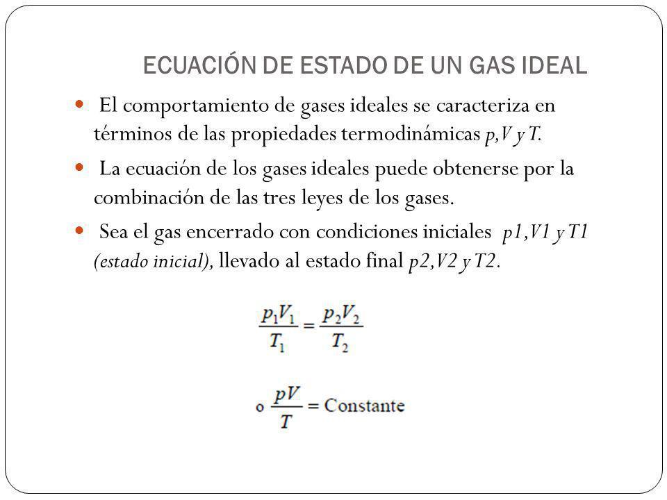 ECUACIÓN DE ESTADO DE UN GAS IDEAL El comportamiento de gases ideales se caracteriza en términos de las propiedades termodinámicas p, V y T. La ecuaci