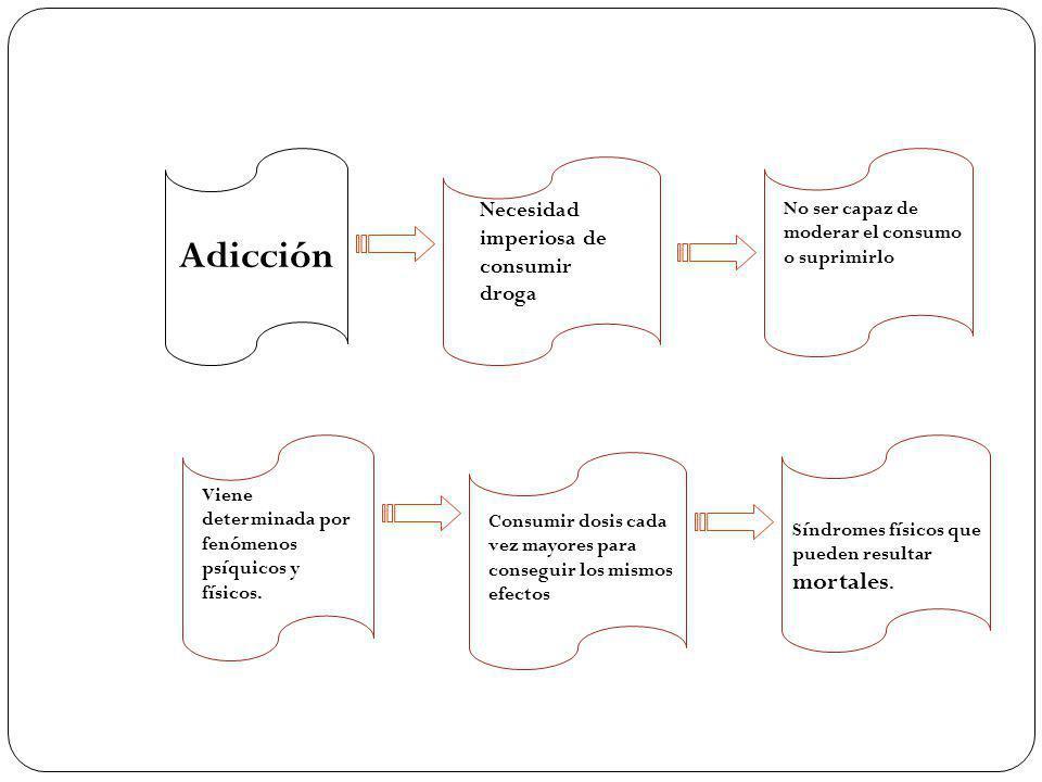 Adicción Necesidad imperiosa de consumir droga No ser capaz de moderar el consumo o suprimirlo Viene determinada por fenómenos psíquicos y físicos. Co