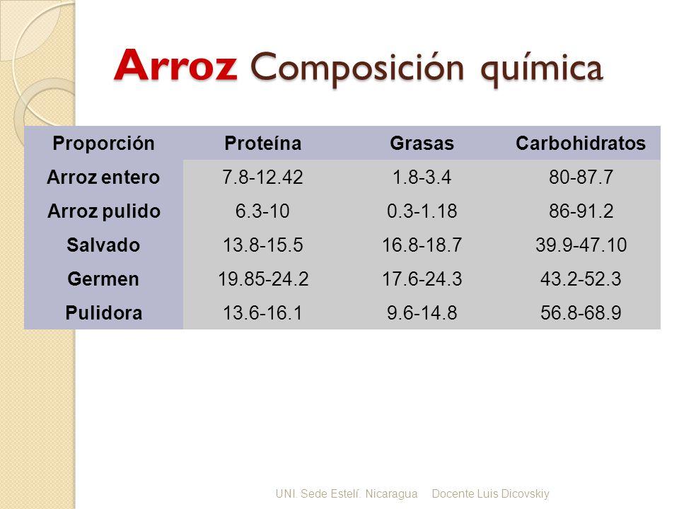 Arroz Composición química ProporciónProteínaGrasasCarbohidratos Arroz entero7.8-12.421.8-3.480-87.7 Arroz pulido6.3-100.3-1.1886-91.2 Salvado13.8-15.516.8-18.739.9-47.10 Germen19.85-24.217.6-24.343.2-52.3 Pulidora13.6-16.19.6-14.856.8-68.9 UNI.