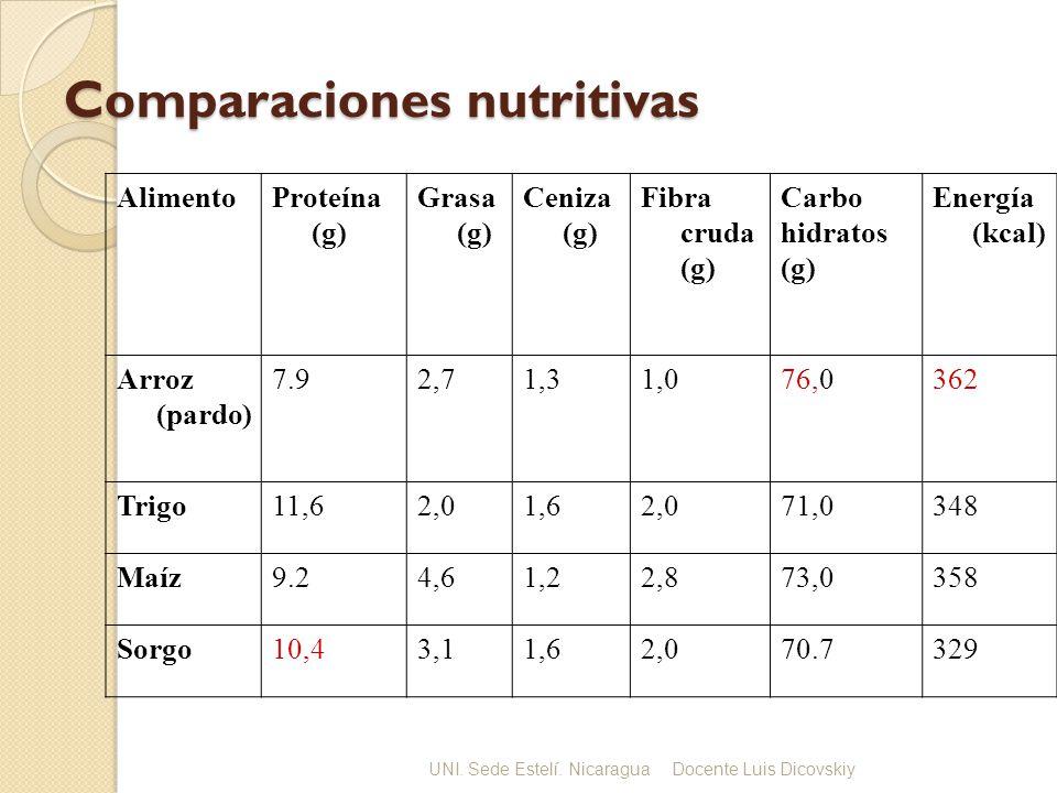 Comparaciones nutritivas AlimentoProteína (g) Grasa (g) Ceniza (g) Fibra cruda (g) Carbo hidratos (g) Energía (kcal) Arroz (pardo) 7.92,71,31,076,0362