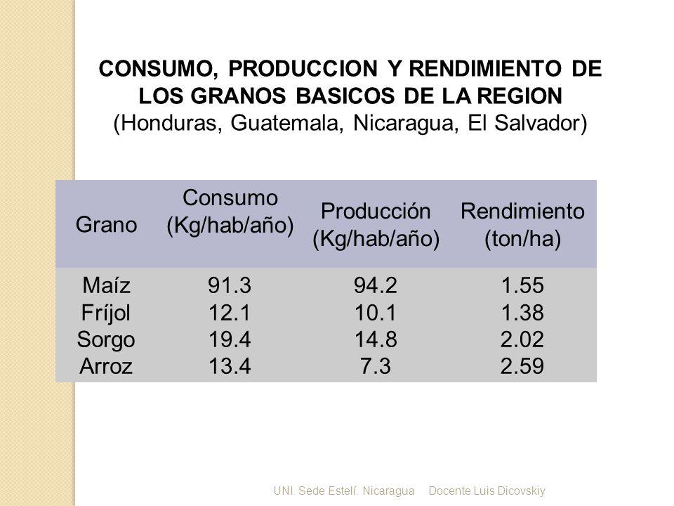 CONSUMO, PRODUCCION Y RENDIMIENTO DE LOS GRANOS BASICOS DE LA REGION (Honduras, Guatemala, Nicaragua, El Salvador) Grano Consumo (Kg/hab/año) Producción (Kg/hab/año) Rendimiento (ton/ha) Maíz Fríjol Sorgo Arroz 91.3 12.1 19.4 13.4 94.2 10.1 14.8 7.3 1.55 1.38 2.02 2.59 UNI.