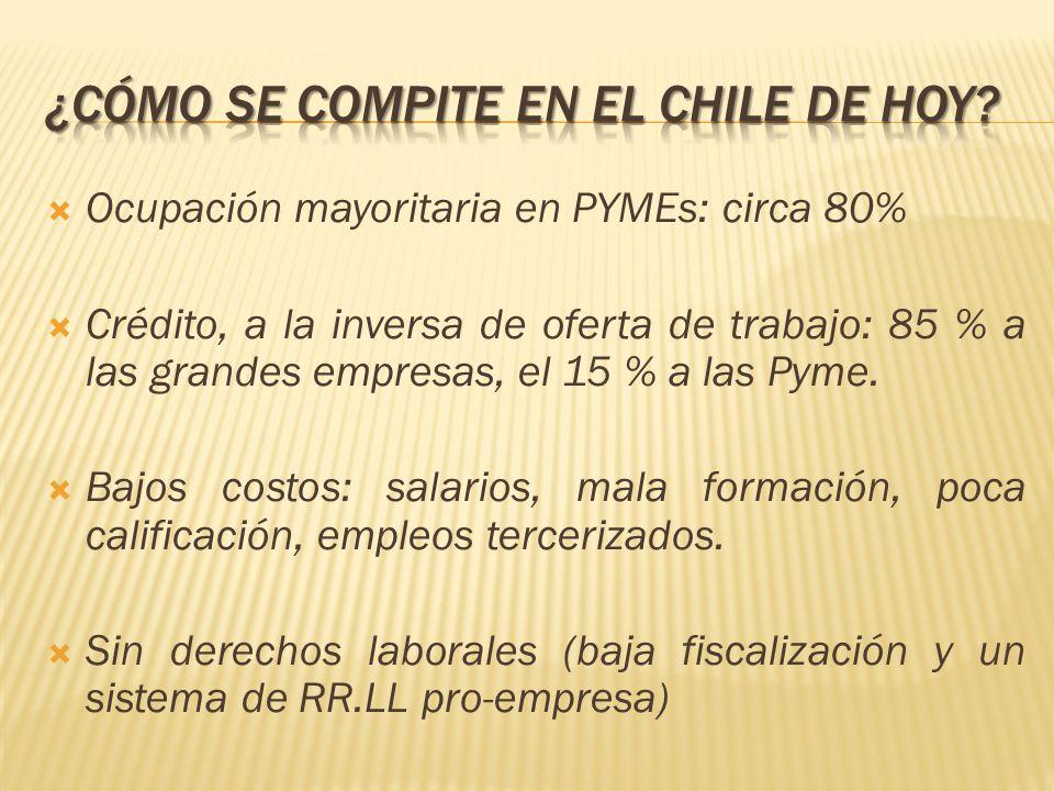 Ocupación mayoritaria en PYMEs: circa 80% Crédito, a la inversa de oferta de trabajo: 85 % a las grandes empresas, el 15 % a las Pyme. Bajos costos: s