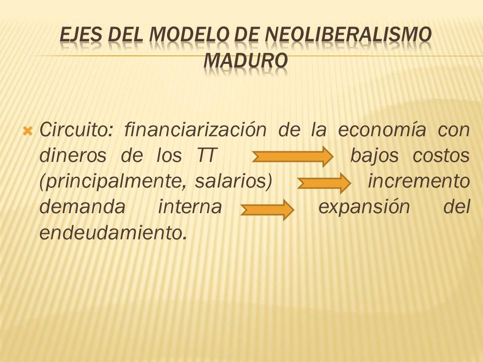 Circuito: financiarización de la economía con dineros de los TT bajos costos (principalmente, salarios) incremento demanda interna expansión del endeudamiento.
